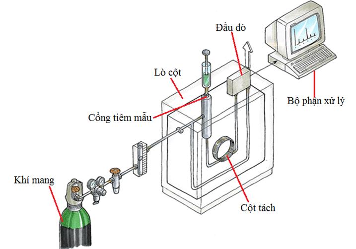 Hệ thống sắc ký khí GC
